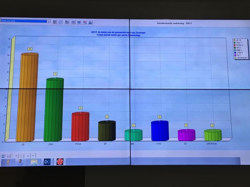 Lokaal Belang wint gemeenteraadsverkiezingen in Zevenaar